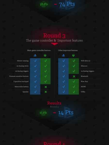 Gaming Consoles Fight Infographic