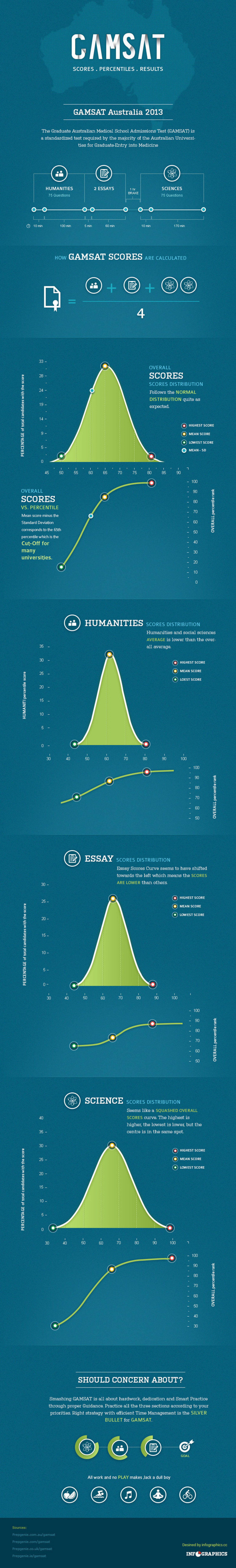 GAMSAT – Scores. Percentiles. Results Infographic