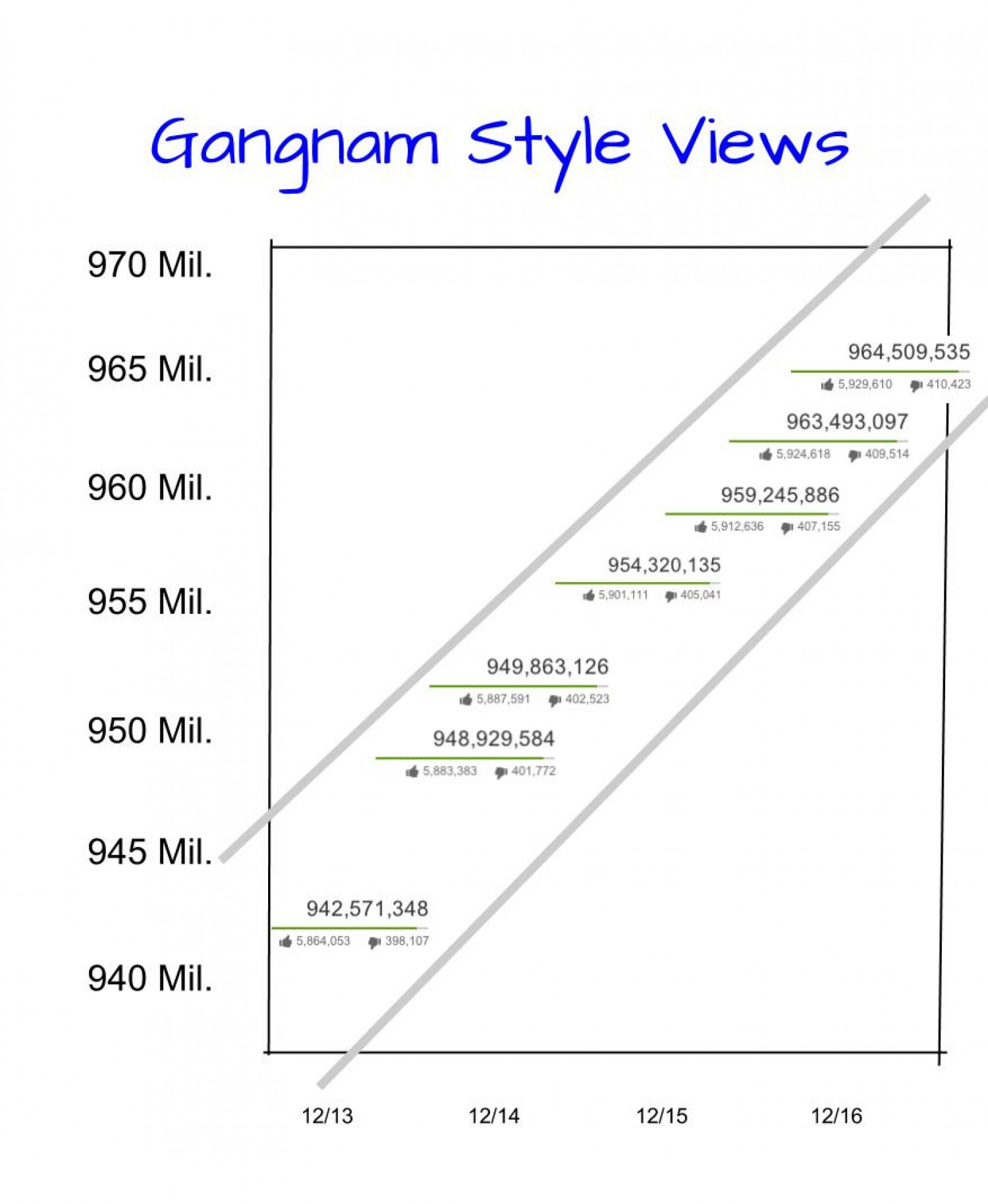 Gangnam Style Views Infographic