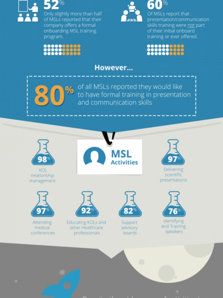 Gaps in Medical Science Liaison Training Infographic