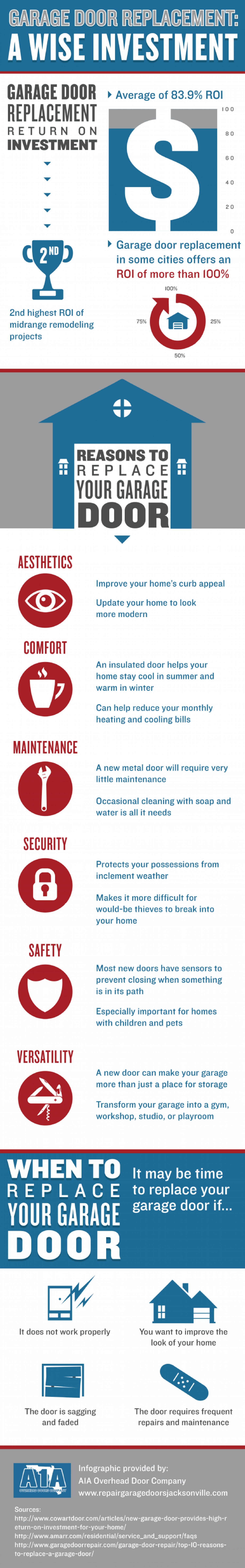 Garage Door Replacement: A Wise Investment Infographic