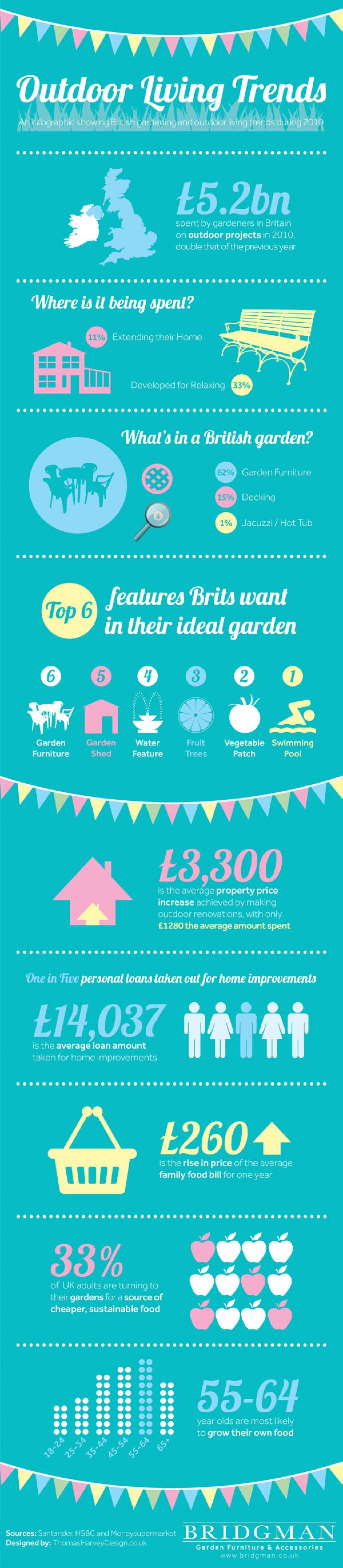 Garden & Home Improvement Trends Infographic