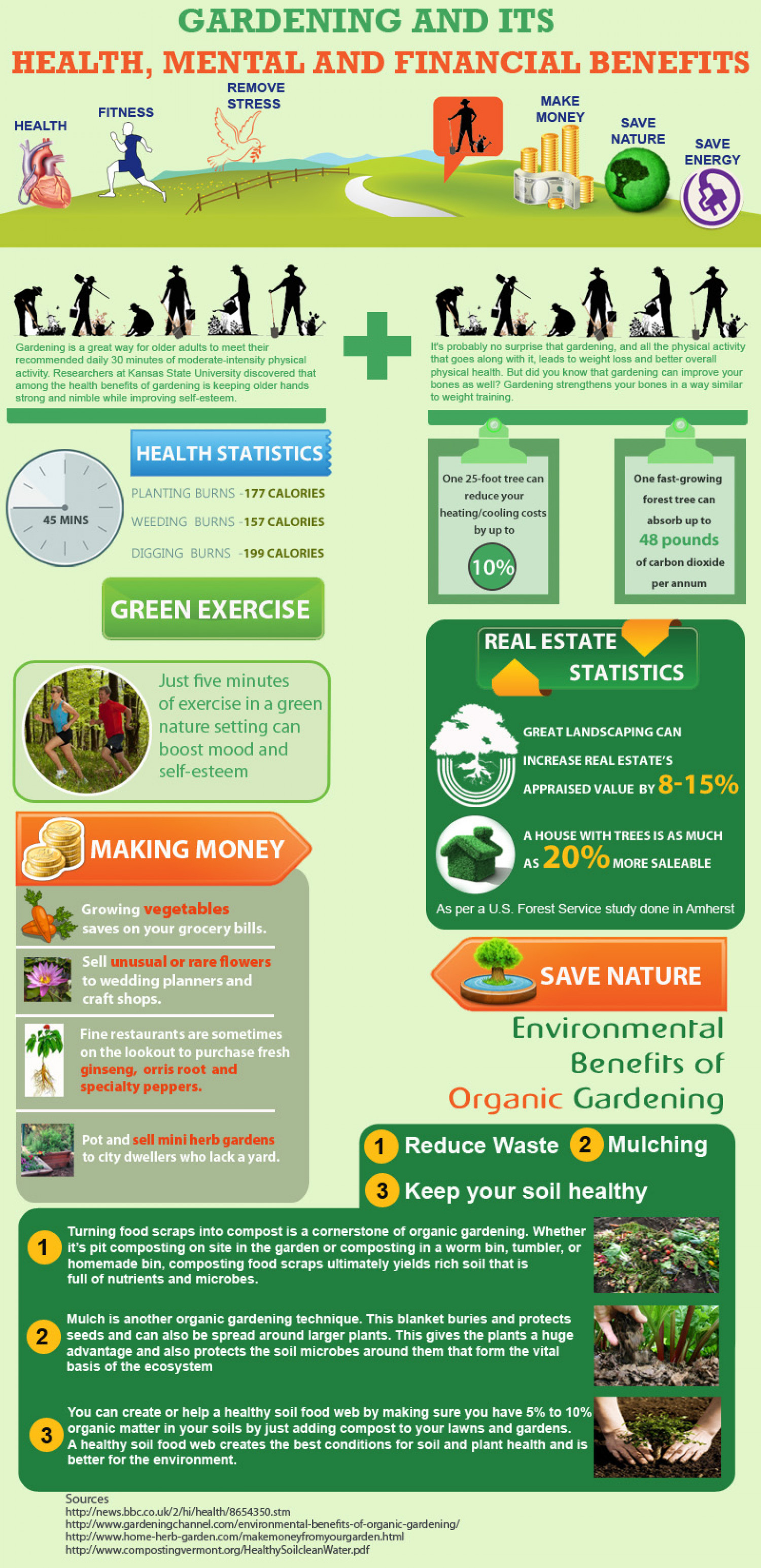 Gardening and its health mental and financial benefits for Garden and its importance