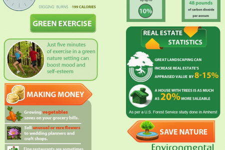 Gardening and Its Health, Mental and Financial Benefits Infographic