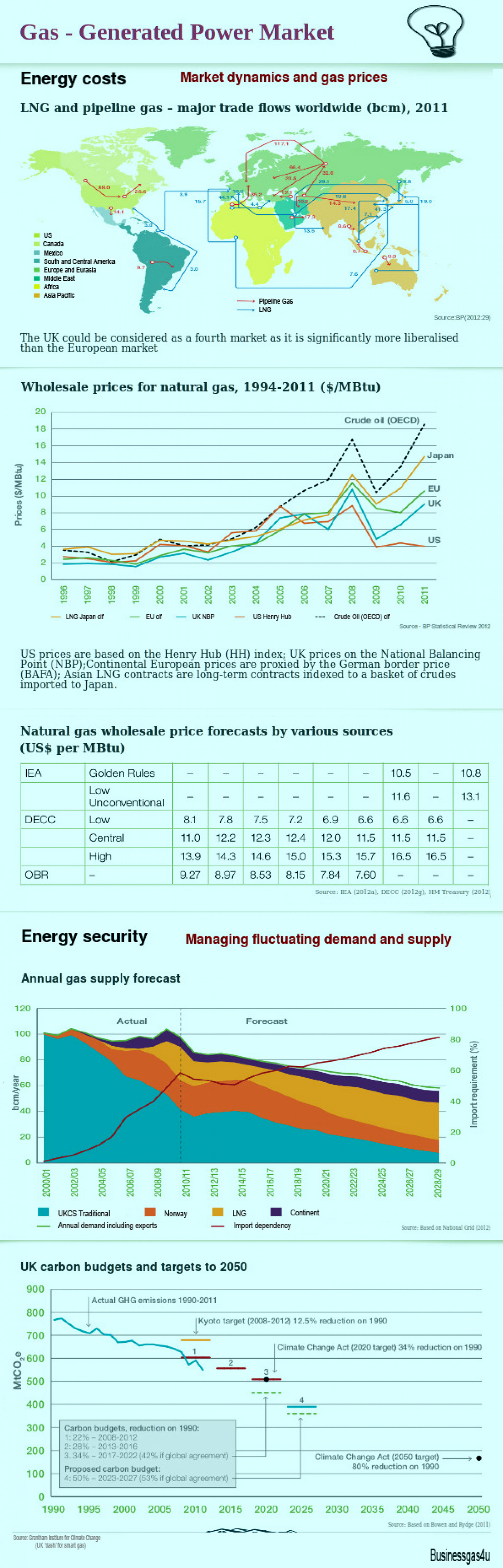 Gas - Generated Power Market Infographic