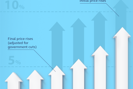 Gas and electricty price rises and drops Infographic