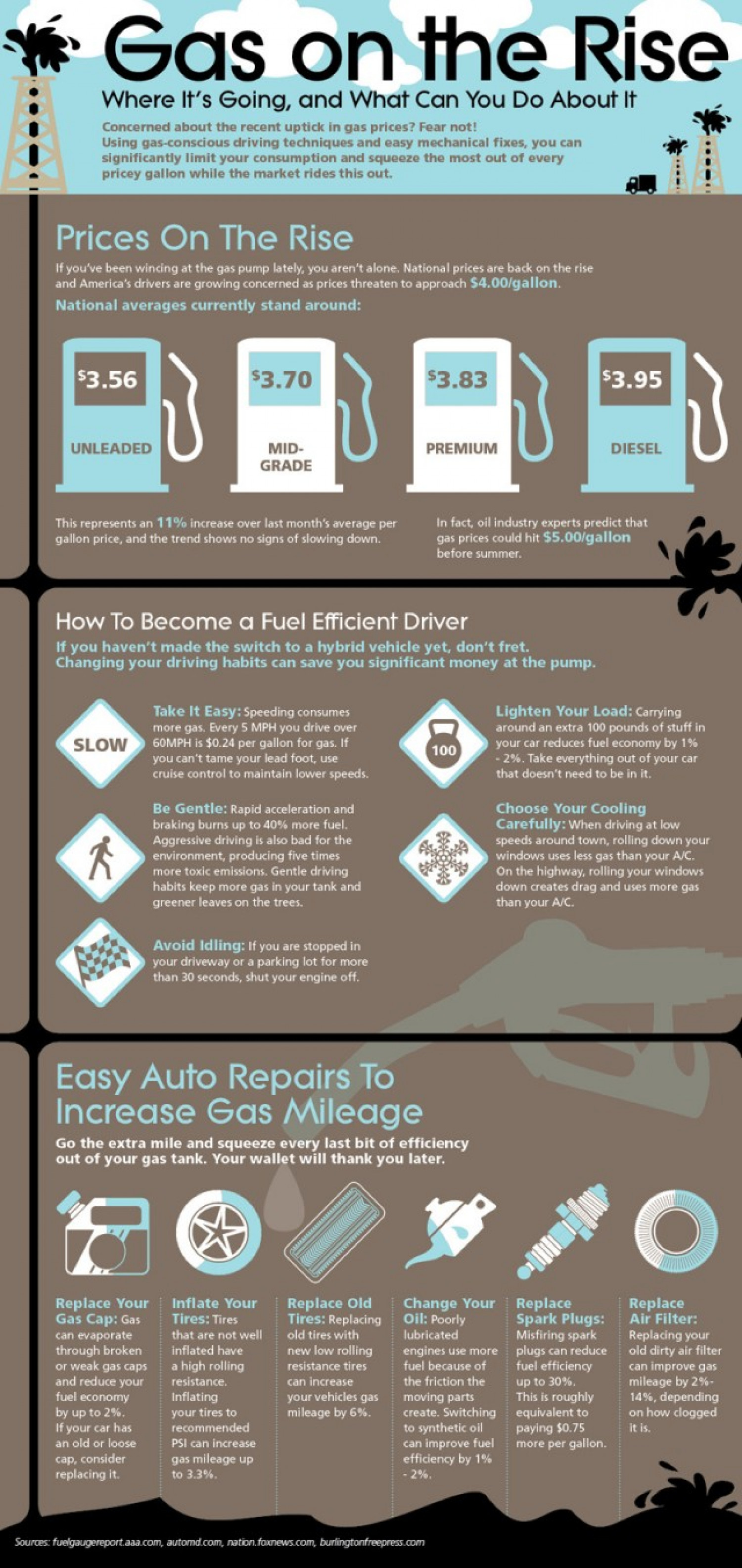 Gas on the Rise Infographic
