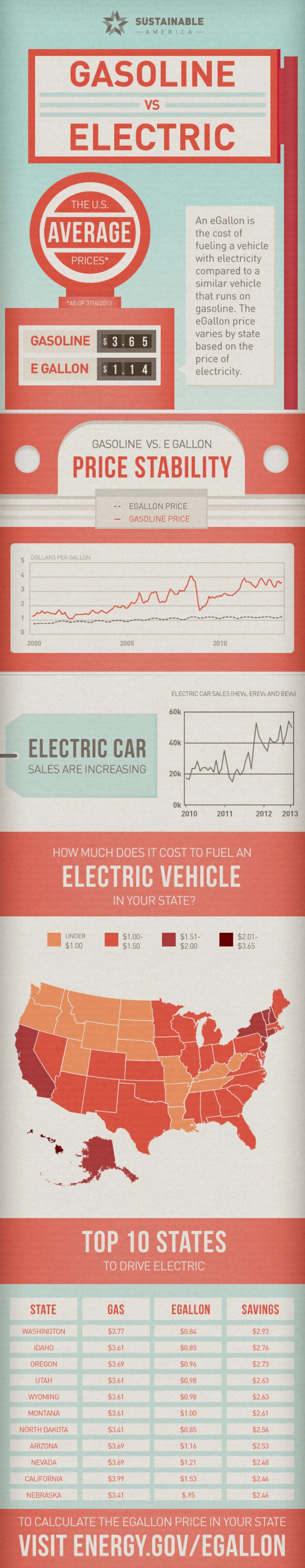 Gasoline vs Electric Infographic