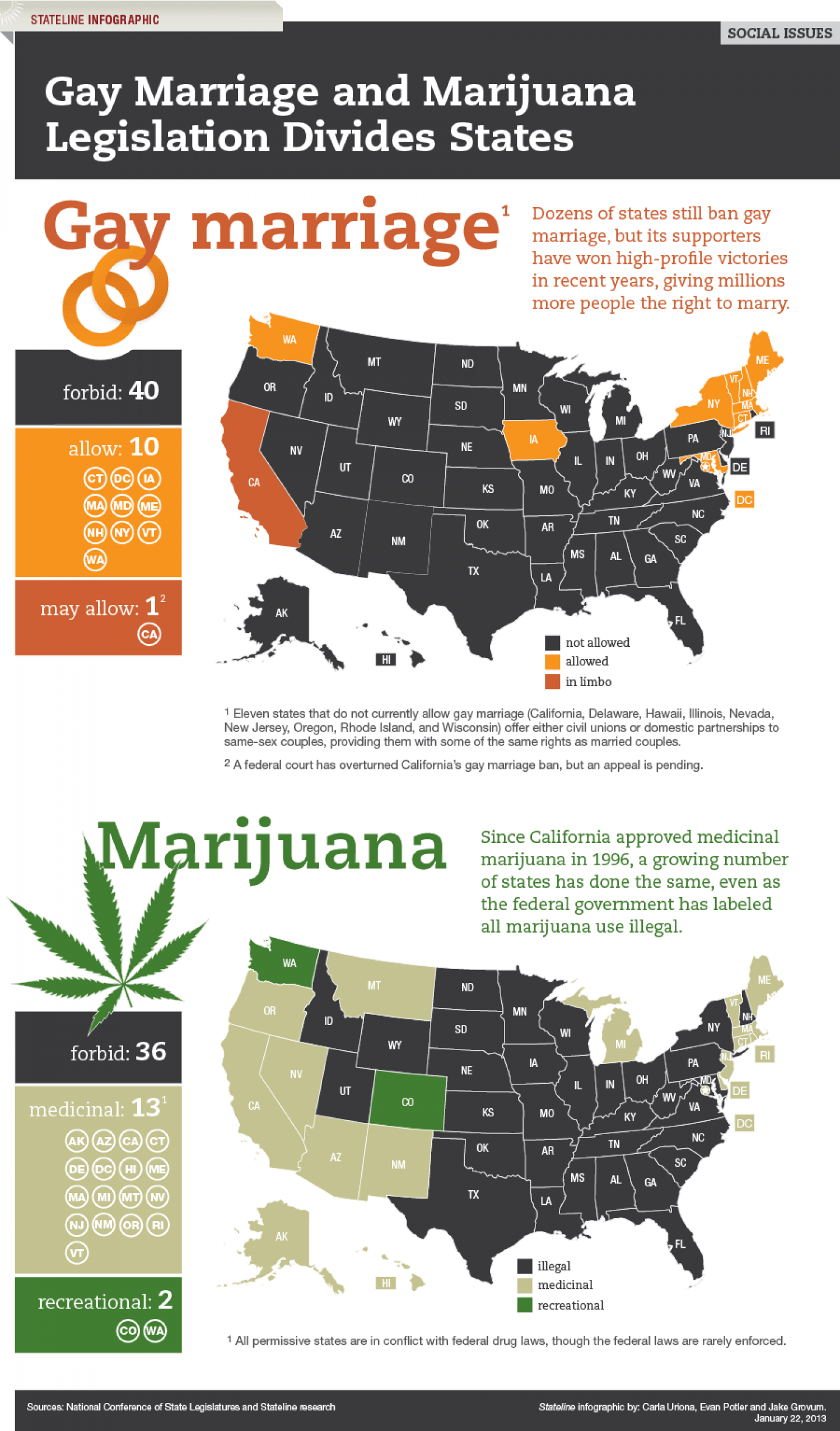 Gay Marriage and Marijuana Divide States Infographic