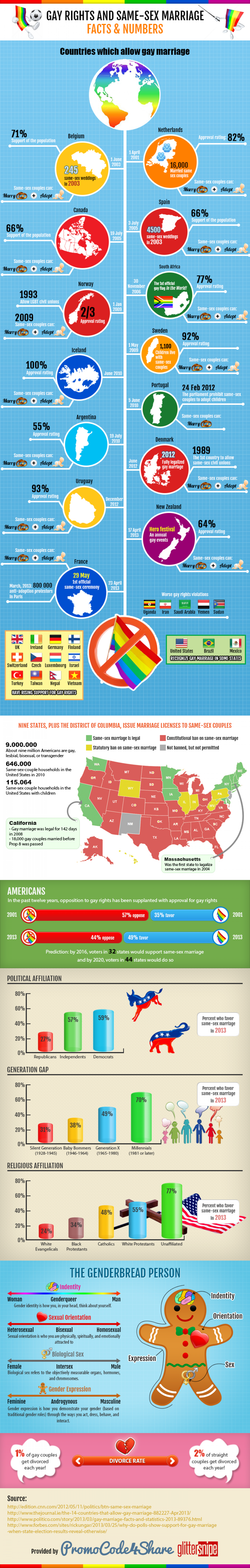 Gay Marriage Facts and Numbers Infographic