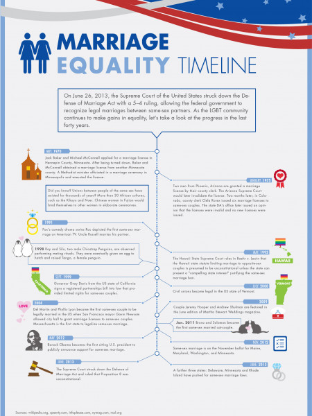 Marriage Equality Timeline Infographic