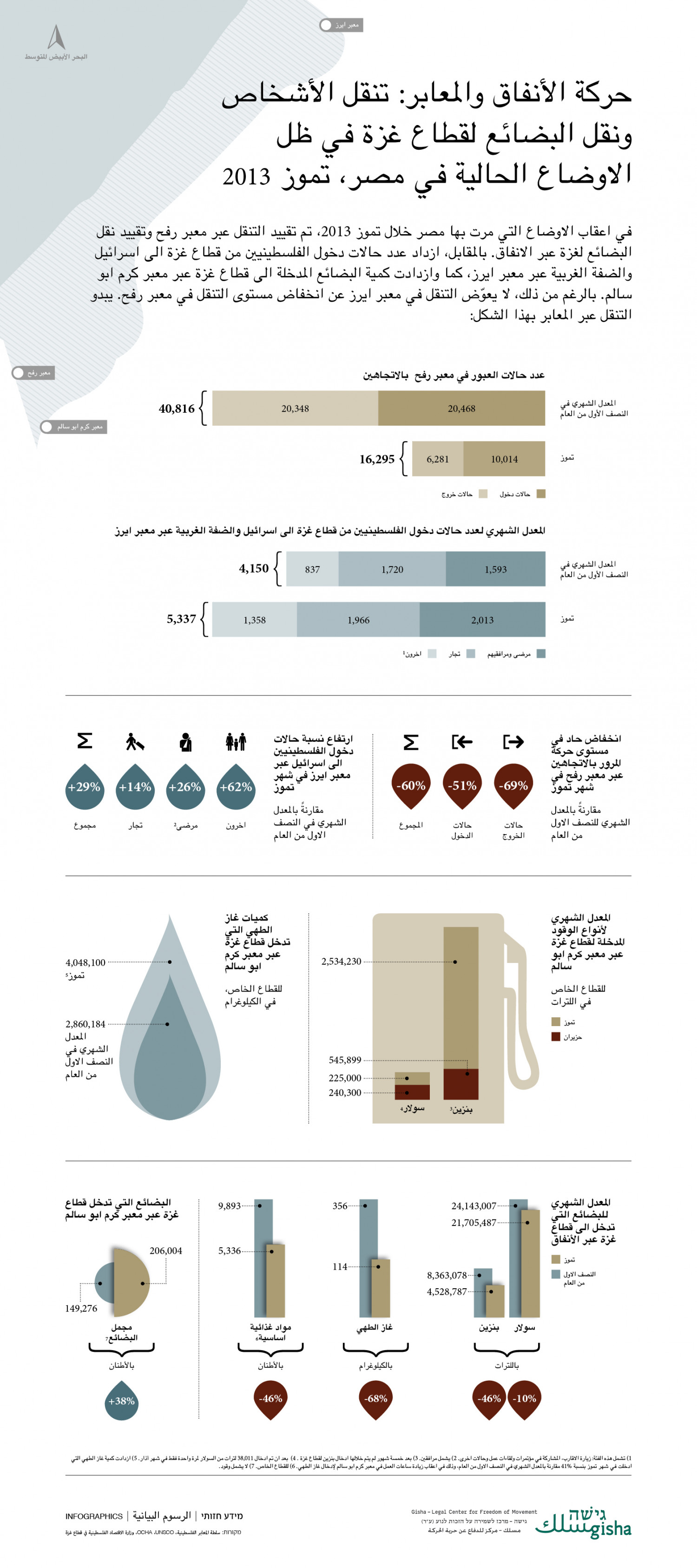 Gaza strip information - Arabic, August 2013 Infographic