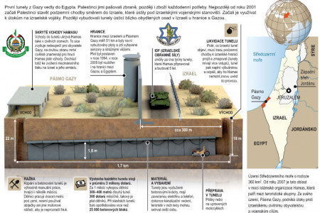 Gaza tunnels Infographic