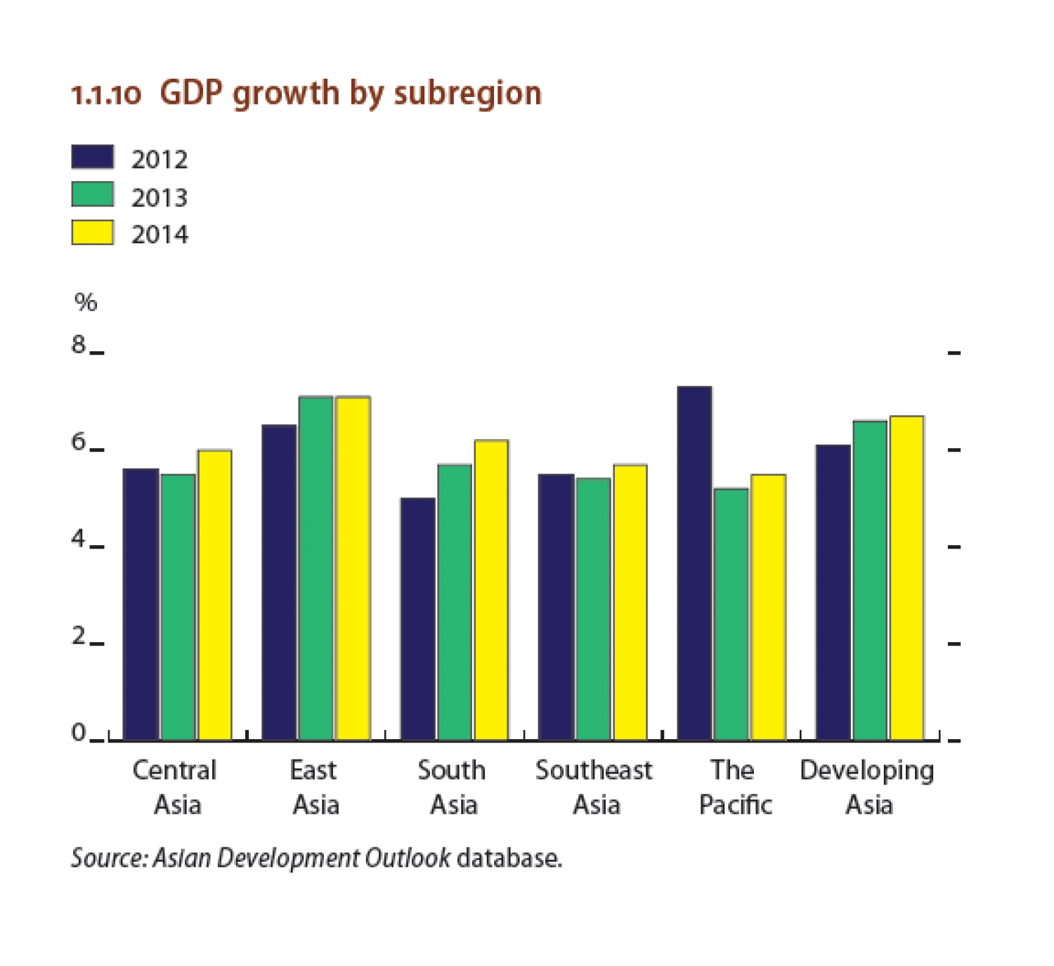 GDP growth by subregion (2012-2013-2014) Infographic