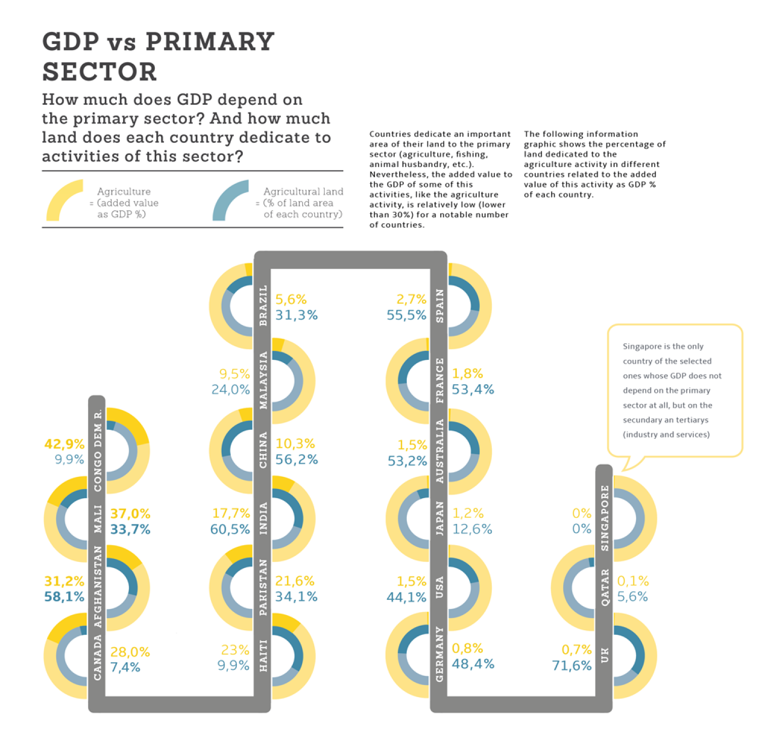 GDP vs Primary sector Infographic