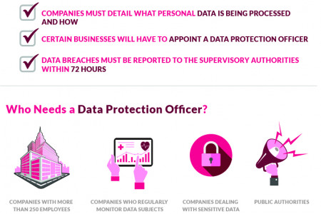 GDPR: Is Your Business Ready? Infographic