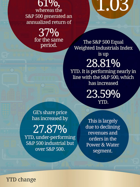GE Relative Performance Infographic