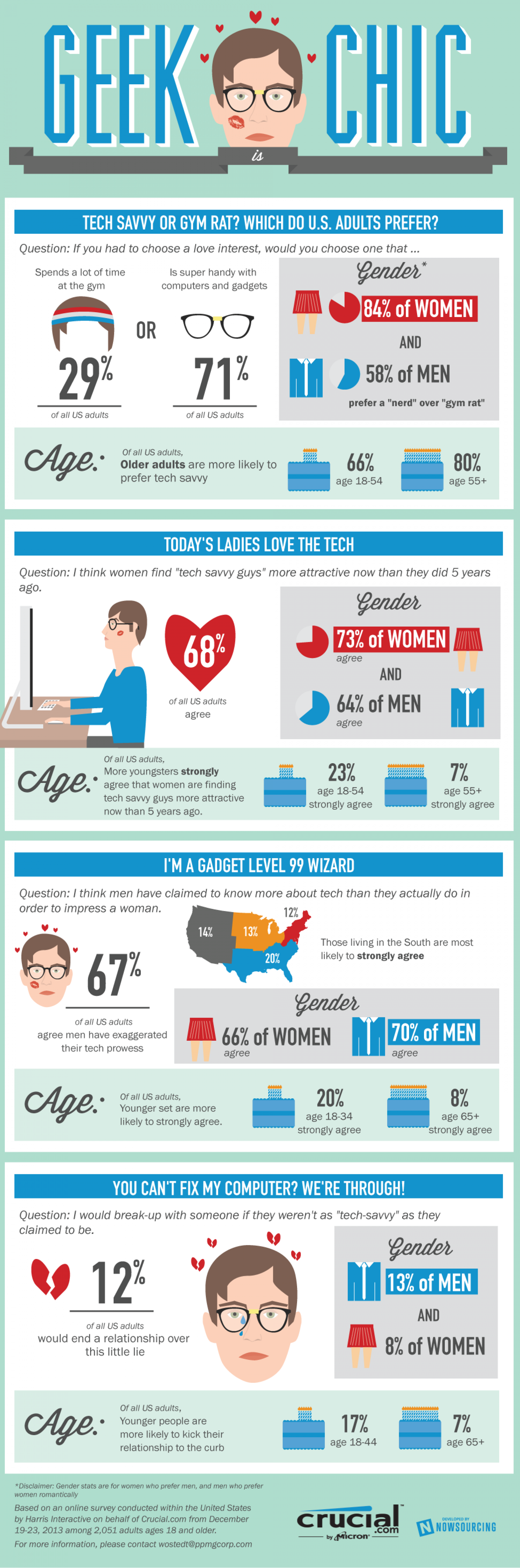 Geek is Chic Infographic