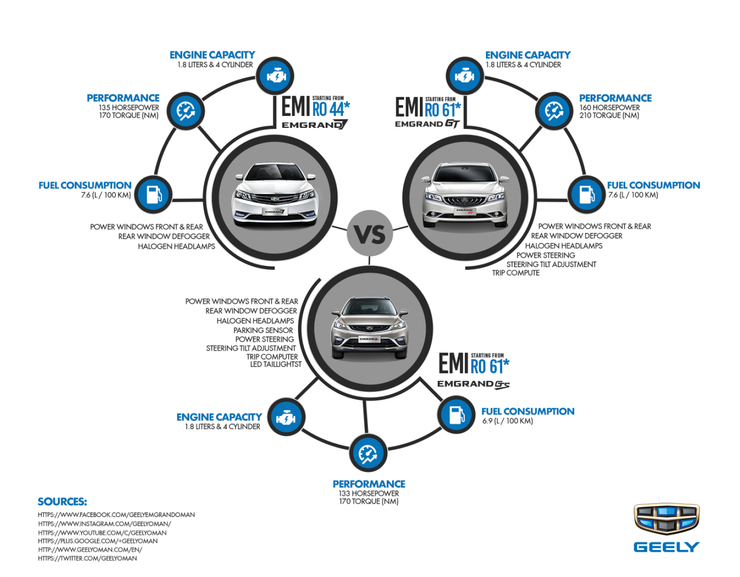 Geely Emgrand 7 Vs. Emgrand GT Vs. Emgrand GS Infographic