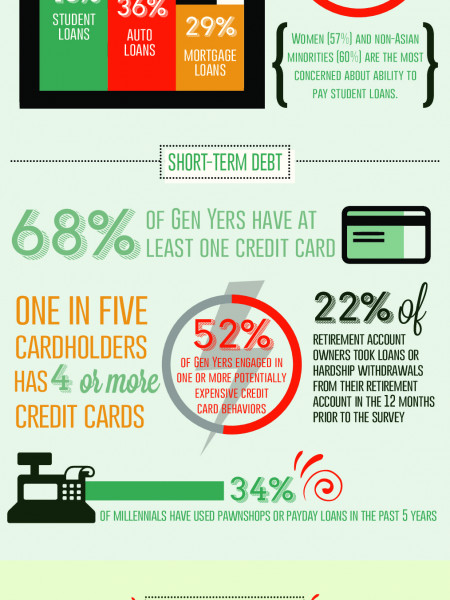 Gen Y Personal Finances: A Crisis of Confidence and Capability  Infographic