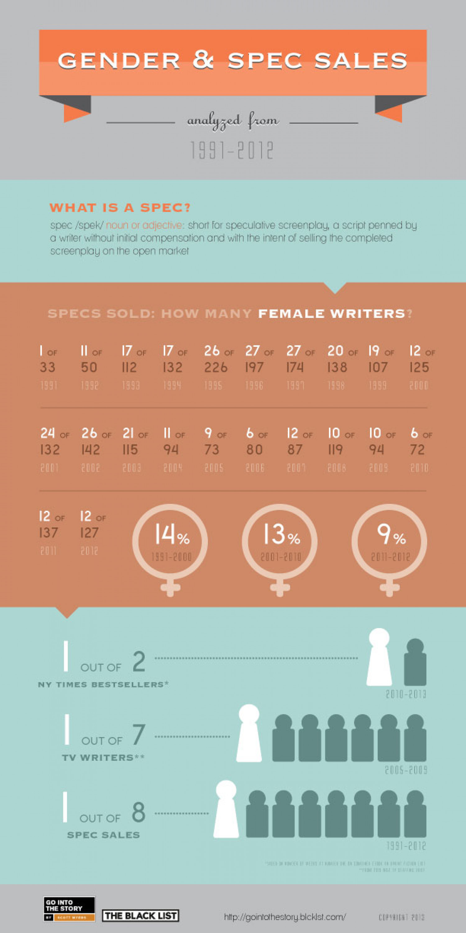 Gender & Spec Sales Infographic