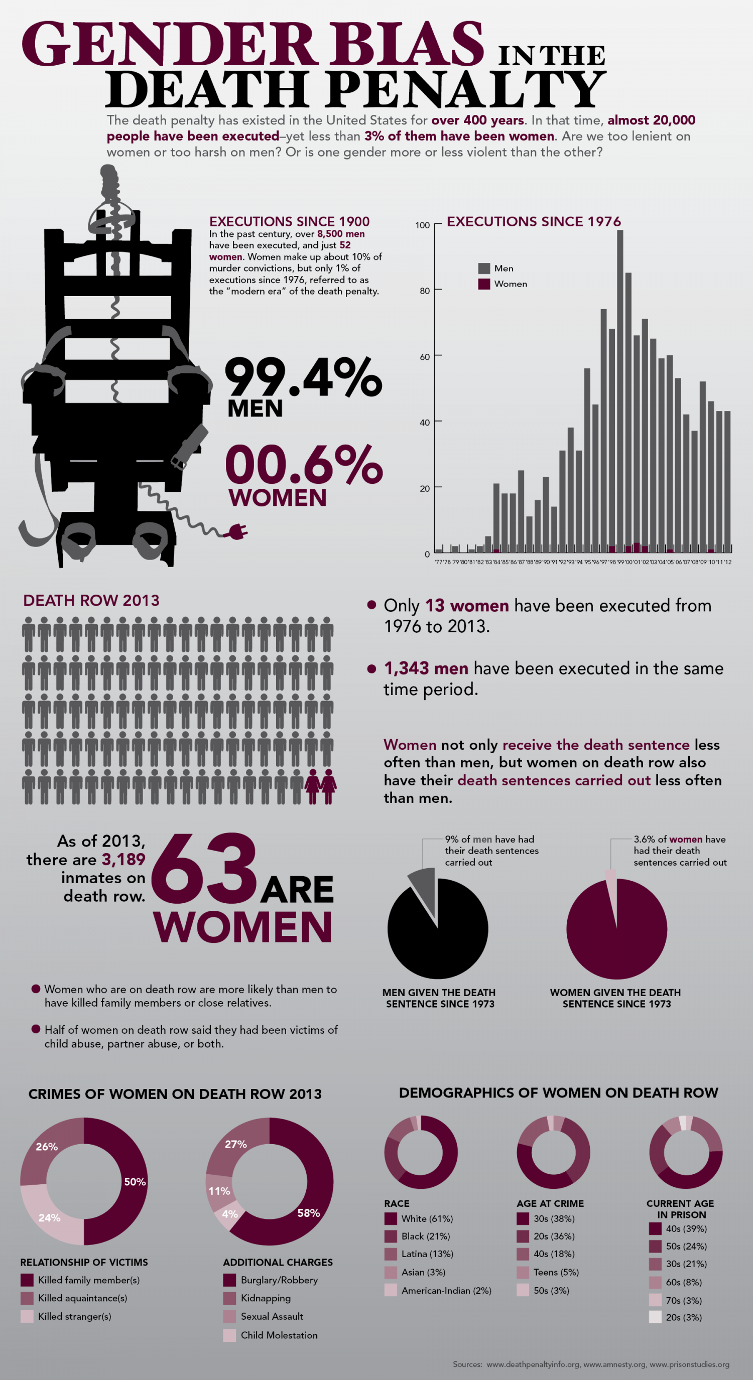Gender Bias in the Death Penalty Infographic