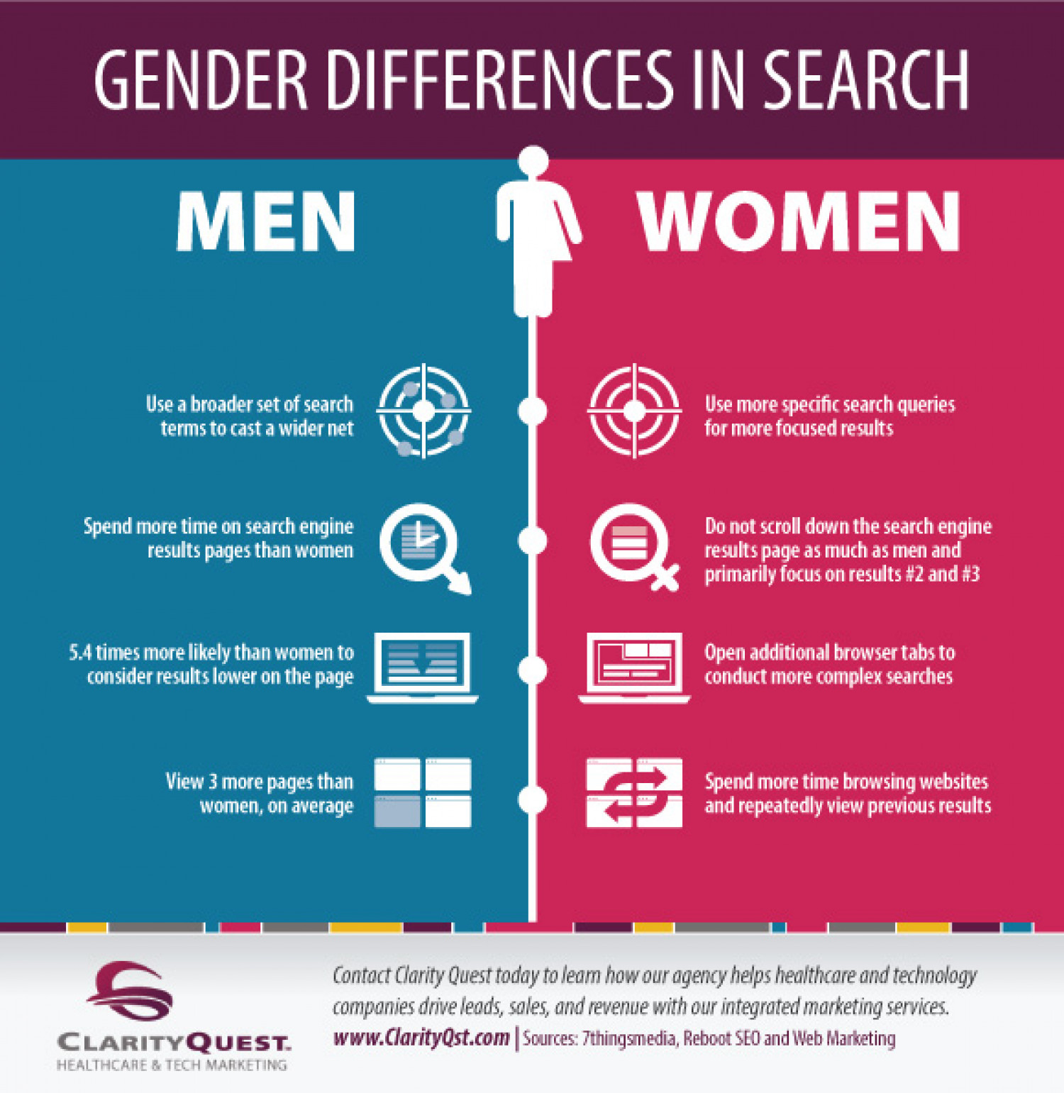 literature review on gender differences in Integration plan (mcfip) includes a literature review on the predictors of male and female performance, direct support of mcrc in conducting trend analysis, and estimating the size of the qualified officer candidate population.