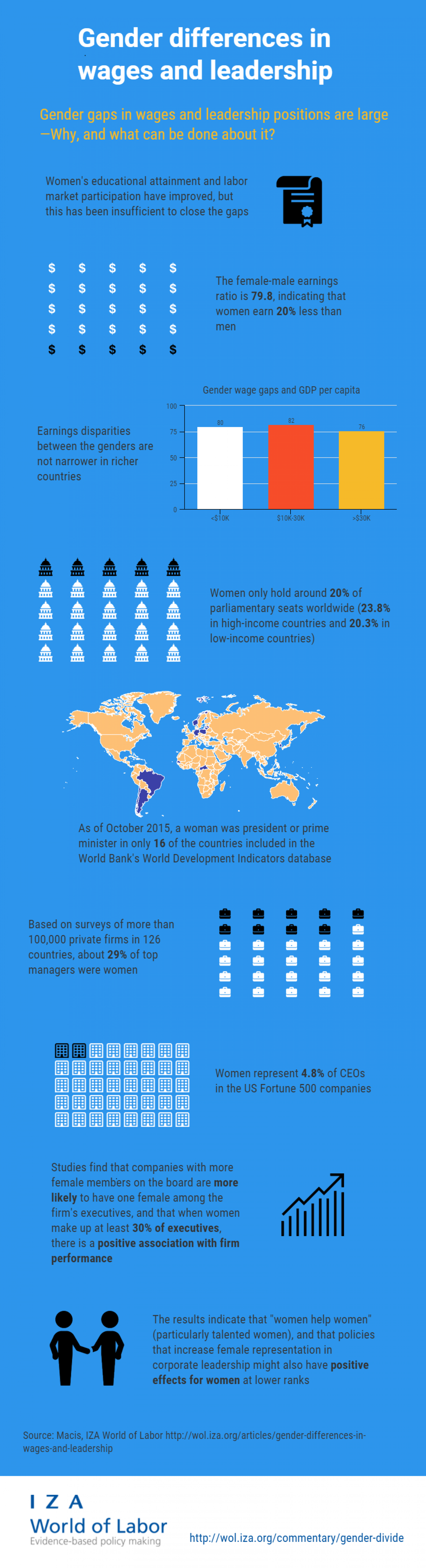 Gender differences in wages and leadership  Infographic