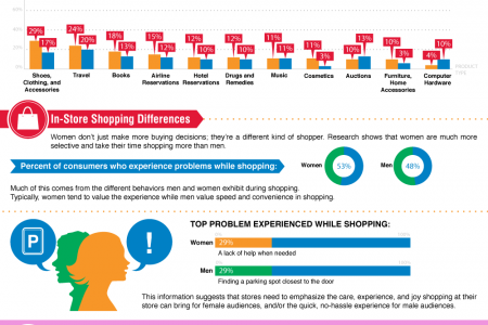 Gender Marketing Infographic