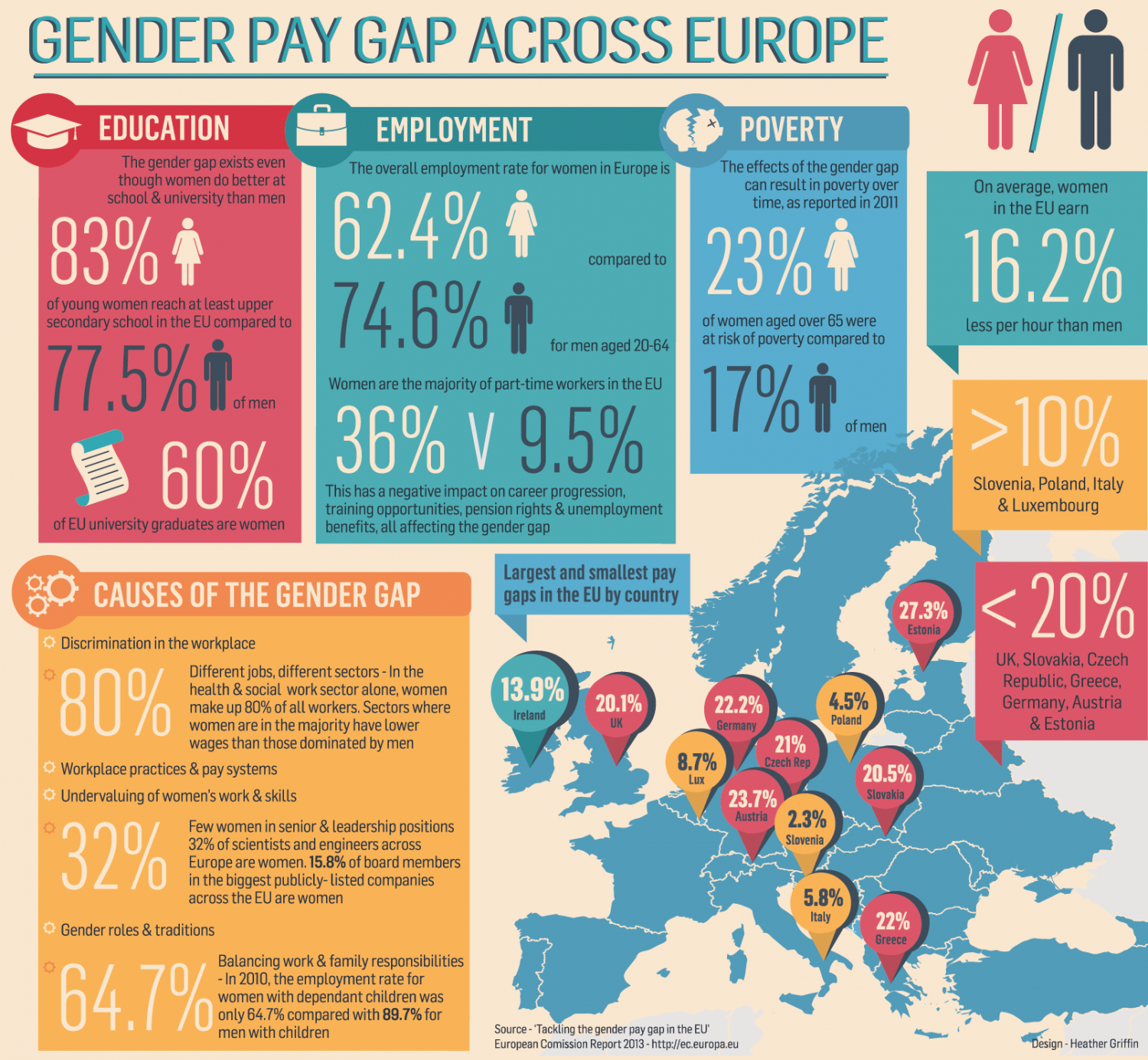 Gender Pay Equality Infographic