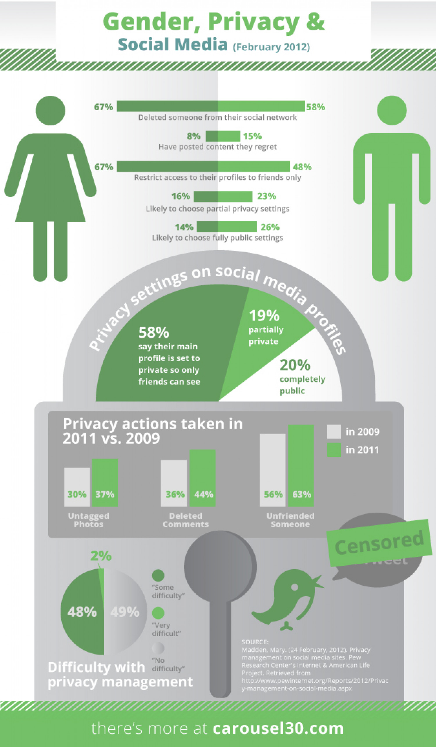 Gender, Privacy & Social Media Infographic