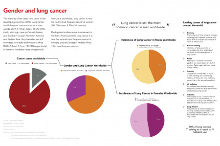 Gendrer & Lung Cancer Infographic