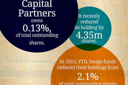 General Electric (GE) Shareholder Activity Infographic