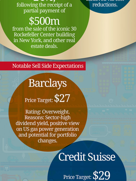 General Electric Sell Side Expectations Infographic