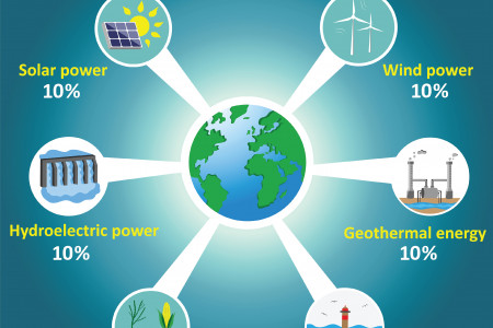 Generation of Renewable Energy Infographic