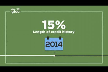 Generations Federal Credit Union Vine Animation Infographic