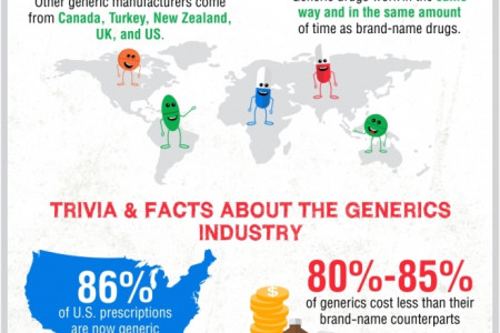 Generic Drugs 101: Getting to Know the Generics Infographic
