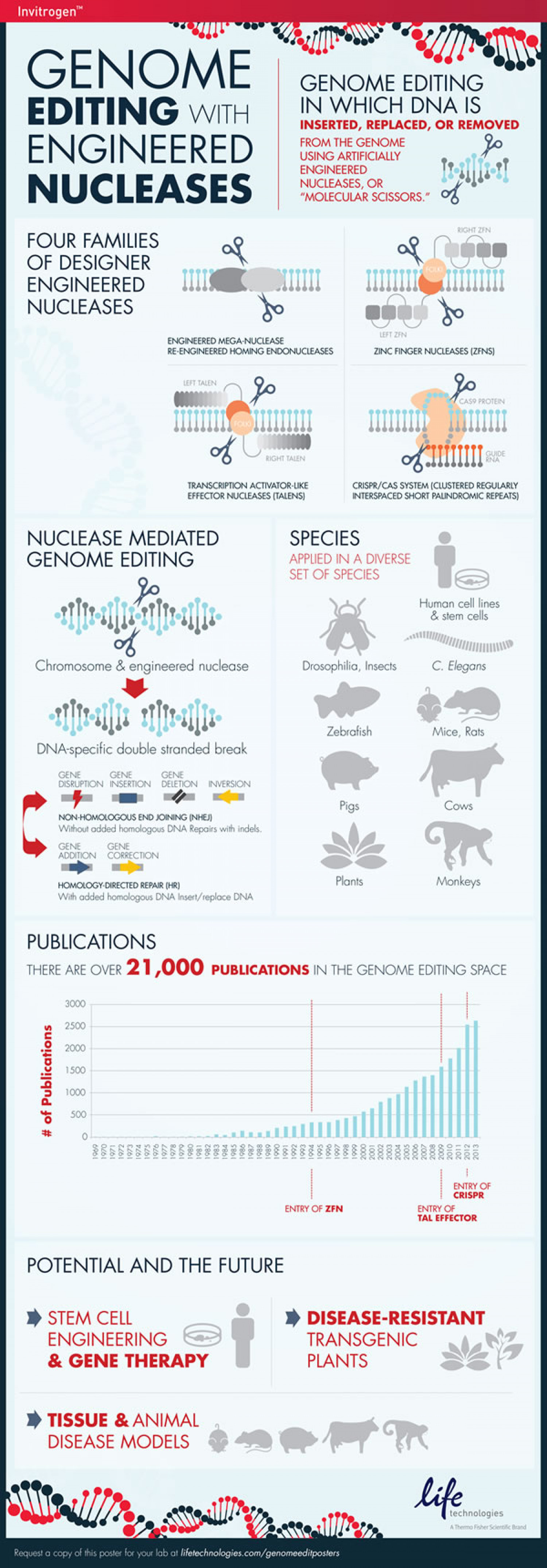 Genome Editing With Engineered Nucleases Infographic