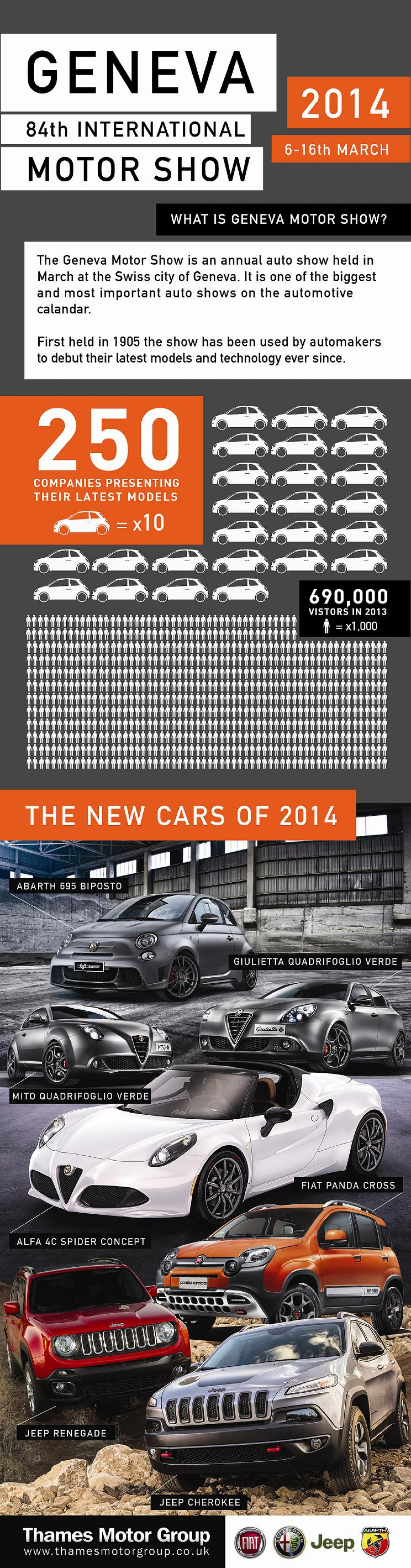 Geneva 84th International Motor Show Infographic