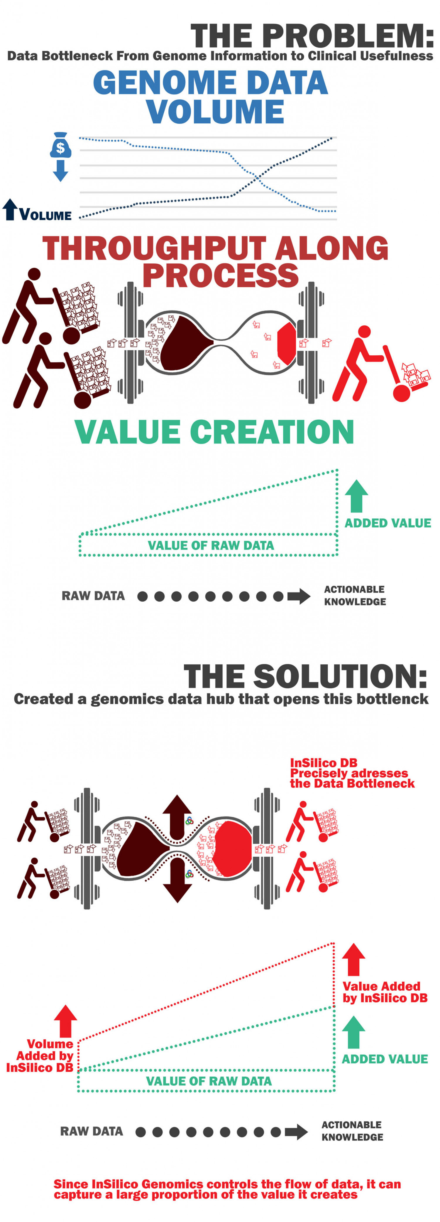 Genome Data volume problem and solution  Infographic