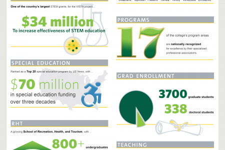 George Mason University | College of Education and Human Development Infographic
