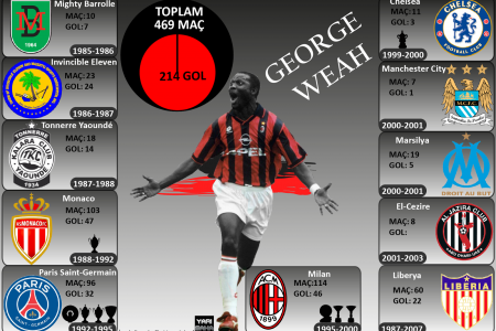 George Weah Infographic