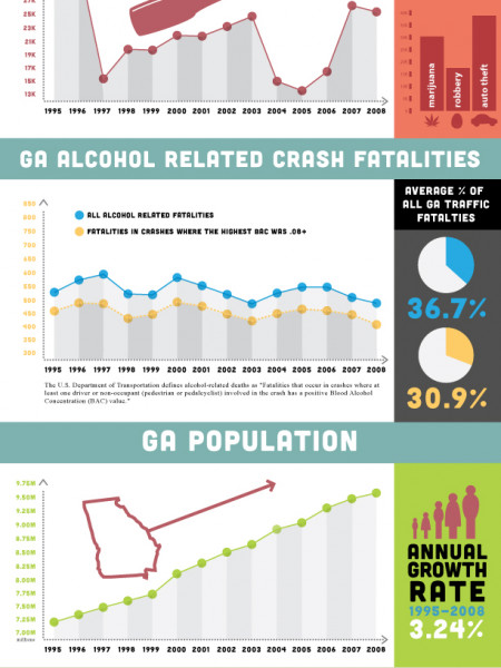 Georgia DUI and Alcohol Related Crash Statistics Infographic