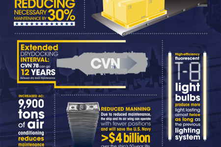 Gerald R. Ford (CVN 78): Designed for Efficiency Infographic