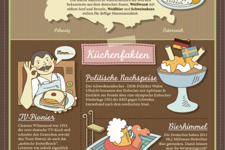 German Cuisine Infographic