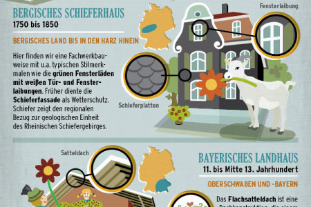 German houses and their roofs Infographic