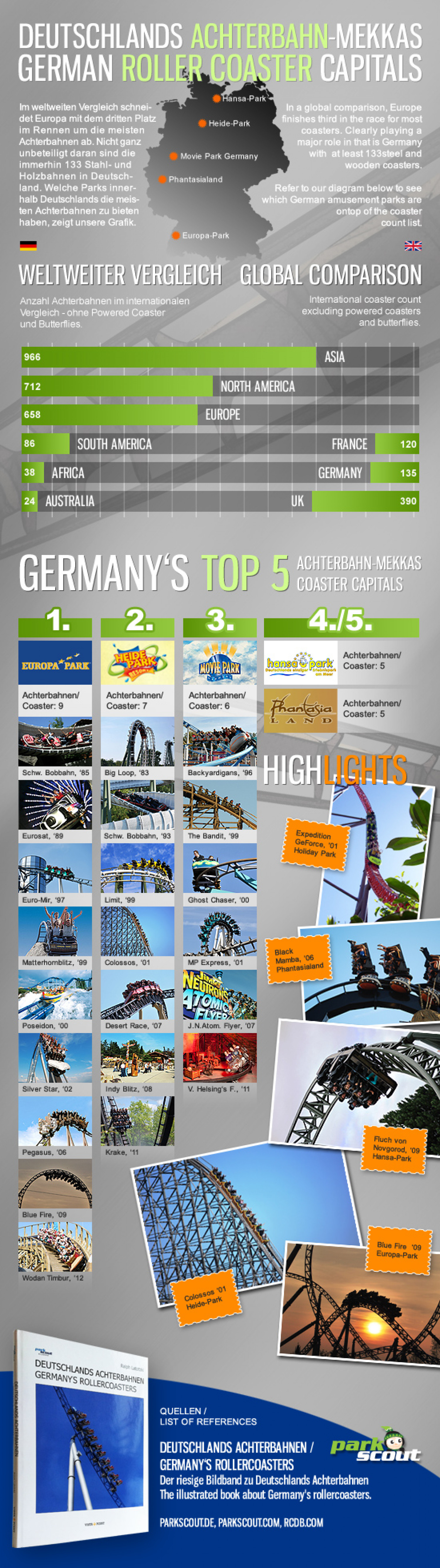 German Roller Coaster Capitals Infographic