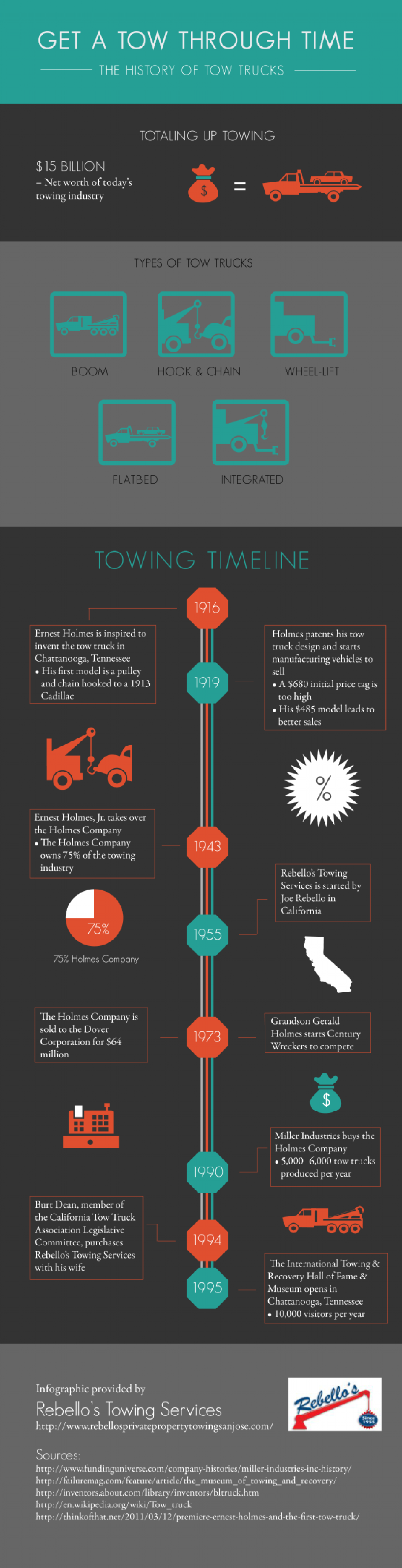Get a Tow Through Time: The History of Tow Trucks Infographic