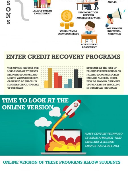 Get Back On Track with Credit Recovery Programs Infographic
