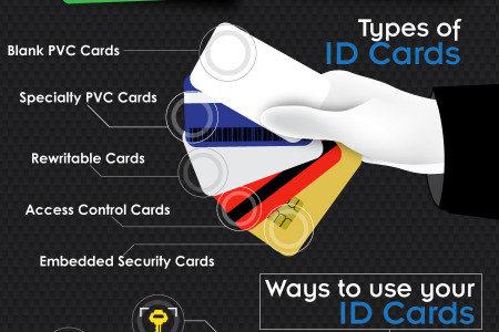 Get Identified: The Uses of ID Cards in Modern Business Infographic